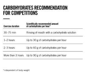 carbohydrates-recommendations